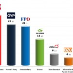 Austrian Legislative Election: 21 Sep 2013 poll