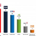 Austrian Legislative Election: 31 Aug 2013 poll
