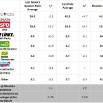 German Polling Meta-Analysis: Exit polls corrected last round of opinion polls.