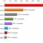 Portuguese Local Elections 2013: Results from 3021 of 3092 parishes