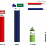 Australian Federal Election: 4 Sep 2013 poll