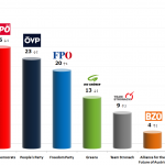 Austrian Legislative Election: 14 Sep 2013 poll (Spectra)