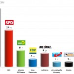 German Federal Election: 8 Sep 2013 poll