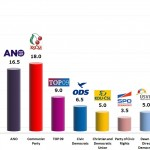 Czech Legislative Election: 21 Oct 2013 poll (CVVM)