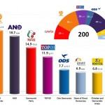 Czech Legislative Election 2013: Final results