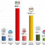 Italian General Election (Chamber of Deputies): 18 Oct 2013 poll (Datamedia)