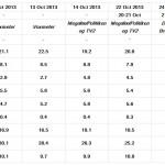 Danish Parliamentary Election: 6-25 Oct 2013 polls