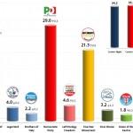 Italian General Election (Chamber of Deputies): 23 Oct 2013 poll