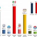 Italian General Election (Chamber of Deputies): 28 Oct 2013 poll