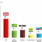 German Federal Election: 20 Oct 2013 poll