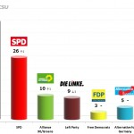 German Federal Election: 27 Oct 2013 poll