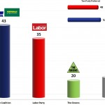 Australian Federal Election: 15 Oct 2013 poll