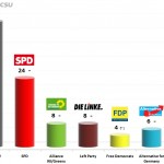 German Federal Election: 16 Oct 2013 poll