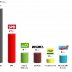 German Federal Election: 9 Oct 2013 poll