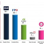 Austrian Legislative Election: 17 Oct 2013 poll