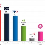 Austrian Legislative Election: 25 Oct 2013 poll