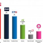 Austrian Legislative Election: 3 Oct 2013 poll