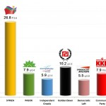 Greek Parliamentary Election: 7 Oct 2013 poll