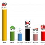 Greek Parliamentary Election: 7 Oct 2013 poll