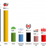 Greek Parliamentary Election: 6 Oct 2013 poll