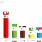 German Federal Election: 15 Oct 2013 poll