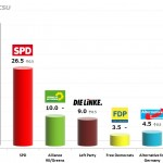 German Federal Election: 30 Oct 2013 poll