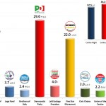 Italian General Election (Chamber of Deputies): 28 Oct 2013 poll (IPR)