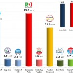 Italian General Election (Chamber of Deputies): 23 Oct 2013 poll (Ipsos)