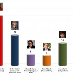 Chilean Presidential Election: 23 Oct 2013 poll