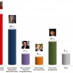 Chilean Presidential Election: 7 Oct 2013 poll