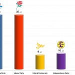 United Kingdom General Election: 17 Oct 2013 poll