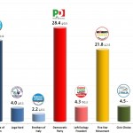 Italian General Election (Chamber of Deputies): 22 Oct 2013 poll