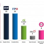 Austrian Legislative Election: 26 Oct 2013 poll