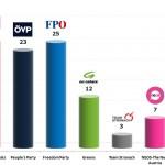 Austrian Legislative Election: 20 Oct 2013 poll