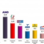 Czech Legislative Election: 16 Oct 2013 poll