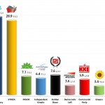 Greek Parliamentary Election: 20 Oct 2013 poll