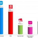 Spanish General Election: 5 Oct 2013 poll
