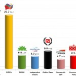 Greek Parliamentary Election: New 7 Oct 2013 poll