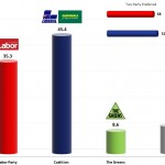 Australian Federal Election: 10 Oct 2013 poll