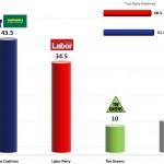 Australian Federal Election: 21 Oct 2013 poll