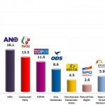 Czech Legislative Election: 18 Oct 2013 poll