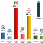 Italian General Election (Chamber of Deputies): 26 Oct 2013 poll