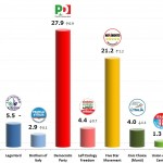 Italian General Election (Chamber of Deputies): 19 Oct 2013 poll