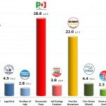 Italian General Election (Chamber of Deputies): 18 Oct 2013 poll