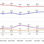 United Kingdom General Election: Voting Intention Trends, January-September 2013