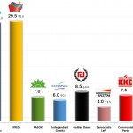 Greek Parliamentary Election: Electoral Influence Estimates, 3 Oct 2013 Poll.