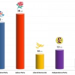 United Kingdom General Election: 25 Oct 2013 poll