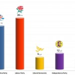 United Kingdom General Election: 27 Oct 2013 poll