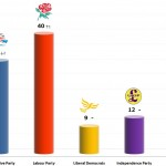 United Kingdom General Election: 29 Oct 2013 poll