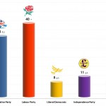 United Kingdom General Election: 31 Oct 2013 poll